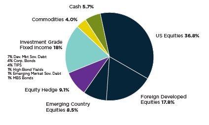 Leuthold Global Fund