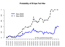 Reflation Trade—Still Has The Benefit Of The Doubt