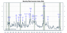 """Risk Aversion Index: Stayed On """"Lower Risk"""" Signal"""