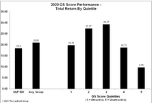 GS Scores Perform Well Amid 2020 Volatility