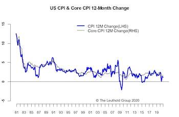 Inflation—Still Moderate