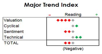 MTI Still Leaning Negative