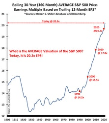 """What Is The S&P 500's """"NORMAL"""" P/E Multiple? …20.2x Trailing EPS!"""