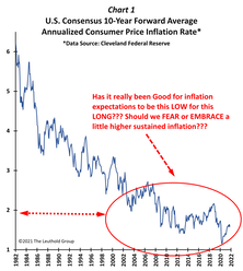 Should Hotter Inflation Be FEARED Or EMBRACED?