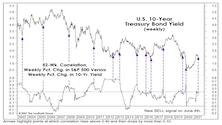 Stock/Bond Disconnect?