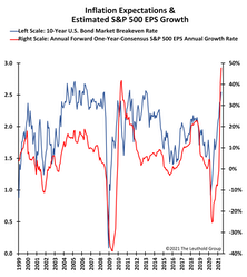 Inflation Fears Are Surging… But So Are The Fundamentals