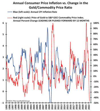"""Gold Suggests Only """"Transitory"""" Inflation?"""