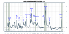 """Risk Aversion Index: A New """"Lower Risk"""" Signal"""