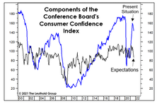 """Why Is Confidence """"Inverted?"""""""