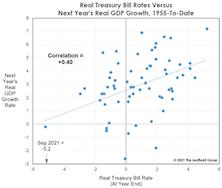 Rethinking Real Rates