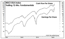 Valuations And The Earnings Recovery