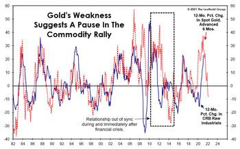 Gold: Still A Useful Dollar Hedge