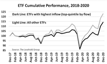 The Relationship Between ETF Fund Flow & Future Returns
