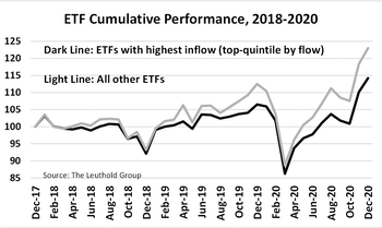 The Relationship Between ETF Fund Flow & Future Returns