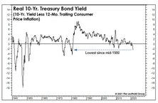 Real Yields: Interesting, But Not So Helpful