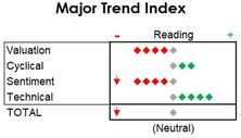 MTI: Slips To Neutral; Boosting Equity Hedge