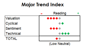 MTI: The Bellwethers Are Acting Better, But Breadth Isn't