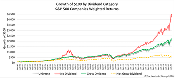 Research Preview: A Surprising Dividend Study