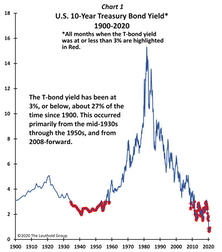 Another Stimulus Package for Stocks is Arriving in 2021 – Higher Yields!