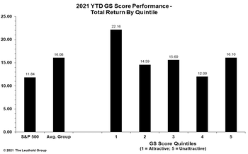 GS Scores Identify Successful Equity Themes In 2021
