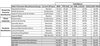The Discretionary Divide—An Earnings-Season Update