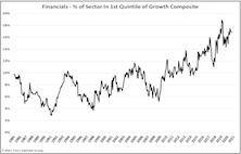 Financials Growing Up