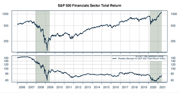 Financials Sector Ranks #1 In GS Scores