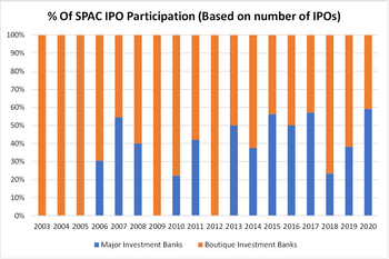 SPACs: More Analysis Of Past Deals