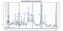 """Risk Aversion Index: Stayed On A """"Lower Risk"""" Signal"""