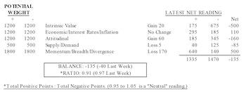 MTI: Slid To Negative
