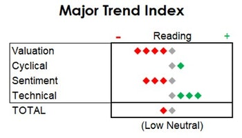 MTI: Blue Chips Ignore The Caution Flags