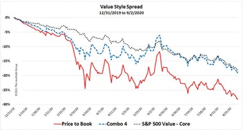Price to Book: Obsolete, Or Just Misunderstood?