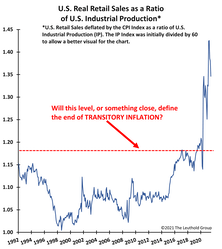 When Will Transitory Inflation End?