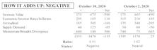MTI Slips To Negative