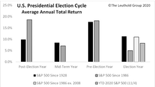 The Stock Market & U.S. Presidential Election Cycle Revisited