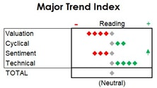 Sentiment Cools Off, But MTI Remains Neutral