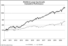 Large Cap Growth, Without The FAANG
