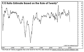 """A Closer Look At The """"Rule Of Twenty"""""""