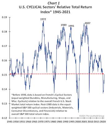 Will Cyclicals Keep Cruising Or Crash?
