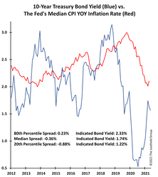 """How """"Out Of Whack"""" Is The 10-Year Bond Yield"""