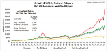 S&P 500 Dividends? Thank You, No!