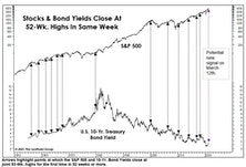 Stocks And Yields Revisited