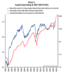 A Capital Spending Cycle?