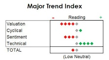 MTI: Holding At Low Neutral