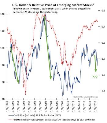 A Dollar Bust Is An EM Boom!