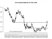 10-Year: 185-245 Range Broken & Higher Volatility