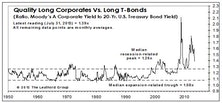 U.S. Investment Grade Corporate Bonds: Maintain Favorable