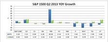 Key Observations On Q2 S&P 1500 Earnings