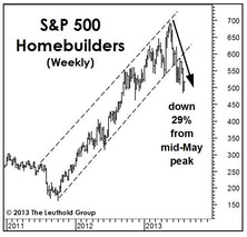 Handicapping The High In Housing