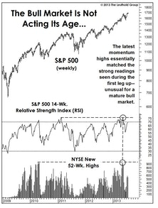 """Immature"" Market Behavior"